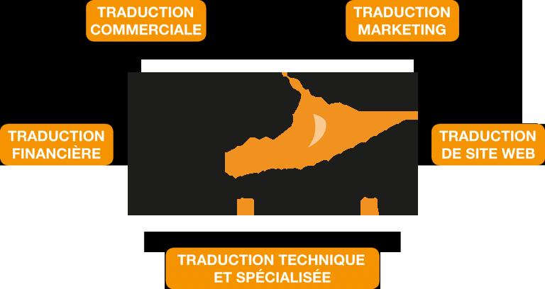 Traduction anglais Le Havre